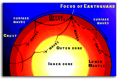 Typical paths of an Earthquake's seismic waves through the interior of the Earth